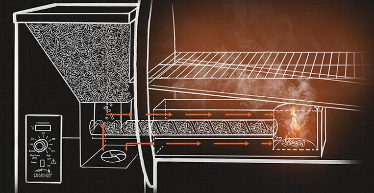 BARBECUE A PELLET TRAEGER®: LA RIVOLUZIONE NEL MONDO BBQ